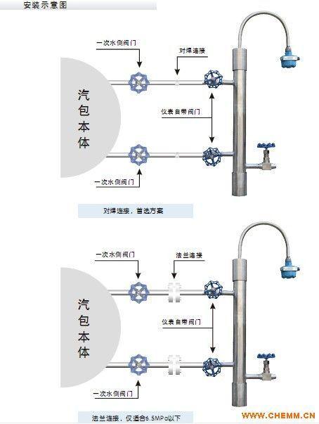 锅炉汽包液位计生产厂家