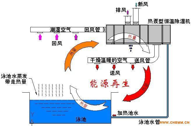 洗浴水过滤设备,游泳池建设,浴池水处理,洗浴水循环回用设备,游泳馆水