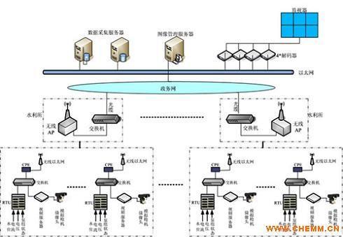 产品关键词:泵站自动化控制系统自动化控制
