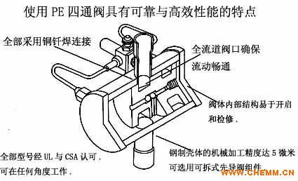 美国pe制冷系列阀热泵用切换阀(四通阀)图片