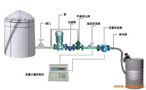 白酒自动化装桶计量设备