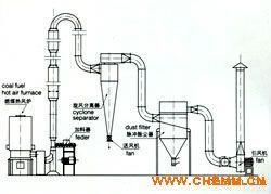 QG/FG/GFF系列气流干燥机