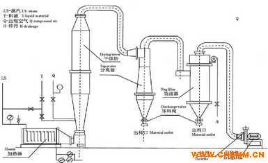 沉淀硫酸钡喷雾干燥机