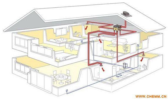 高品质住宅新风系统