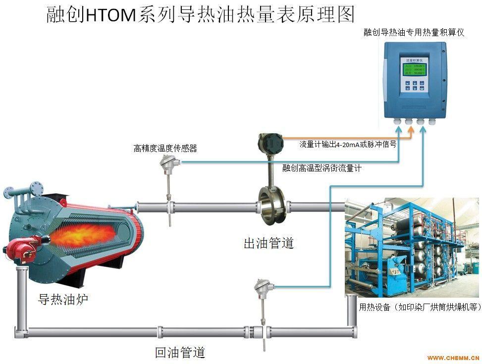 纺织厂专用高温导热油炉专用能量表,大卡、吉焦、千焦都认可的品牌厂家