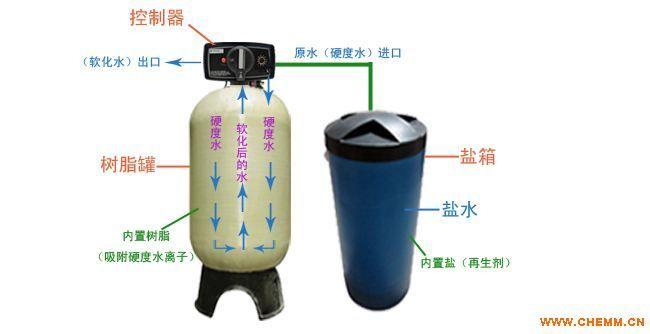WY-FR 系列全自动软化水设备