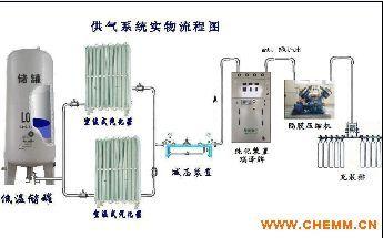 气体充装用高纯氮气纯化装置技术精湛、质量保证