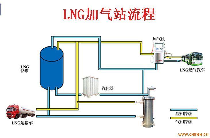 加气站设备【lng加气站设备】【cng加气站设备】