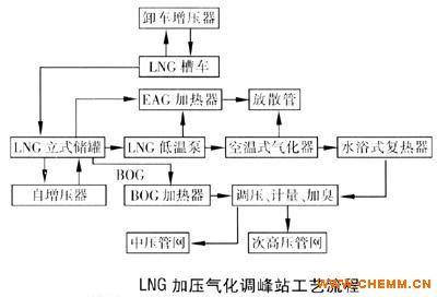 lng调峰站|lng城市调峰站|天然气调峰站(建站流程)