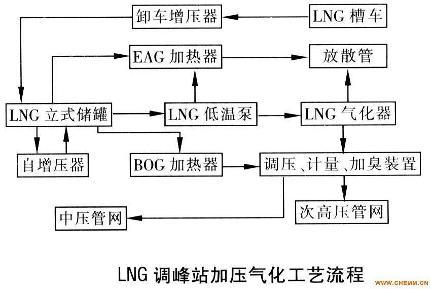 lng调峰站(作业流程图)