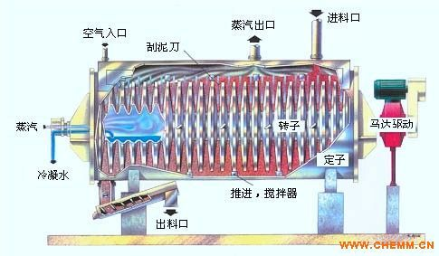 圆盘式桨叶干燥机