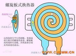 无锡螺旋板换热器 高效换热器longfa168龙8国际官网价格