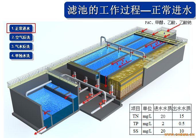 河源市污水处理提标升级改造新工艺探讨-反硝化深床滤池