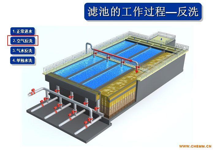 深床反硝化滤池在广东污水处理厂的应用