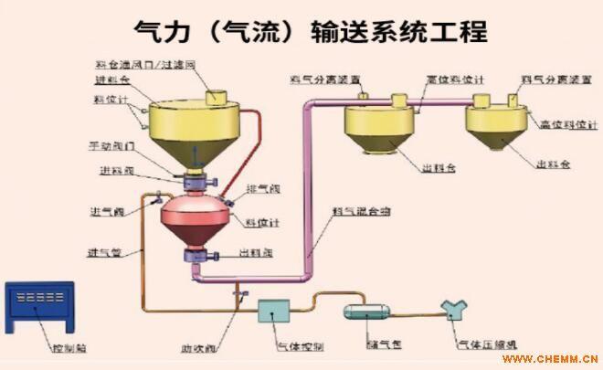 冷却气流输送系统  气力(气流)输送系统