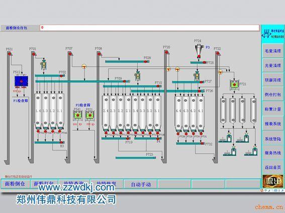 产品名称:面粉厂自动化控制系统