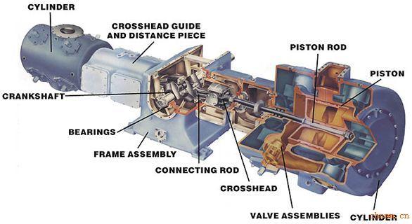 在标准系列压缩机基础上,诺沃克压缩机公司专业于依据用户图片